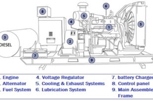 Construction and Components of Emergency Generator