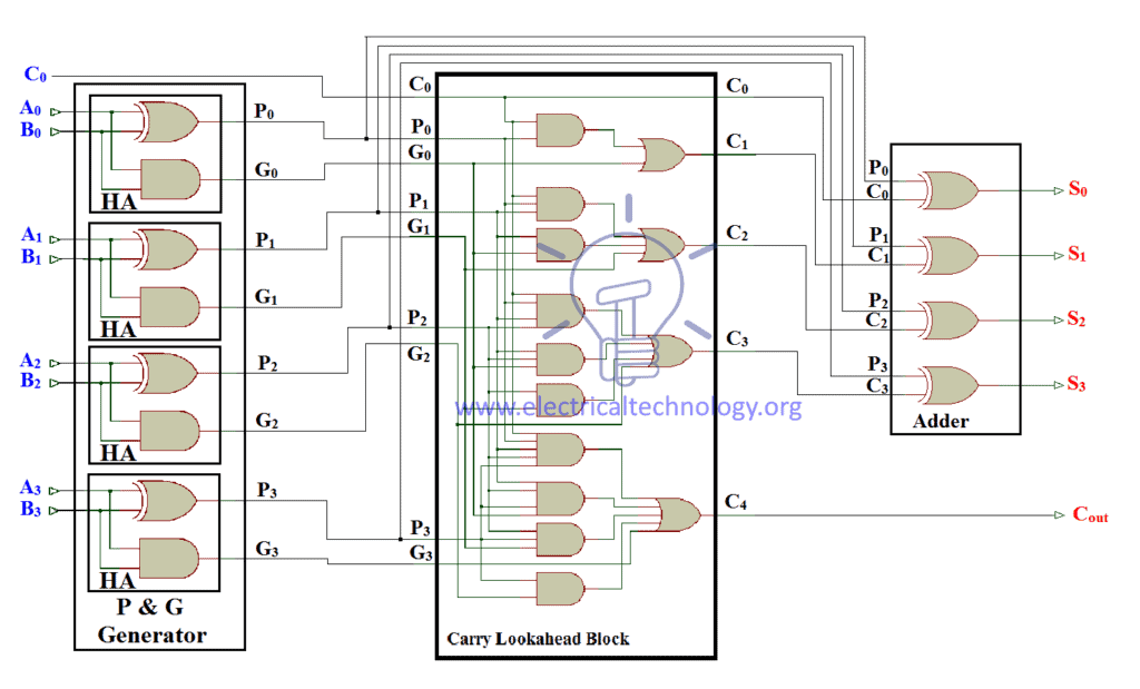Full Schematic diagram of Carry look ahead adder
