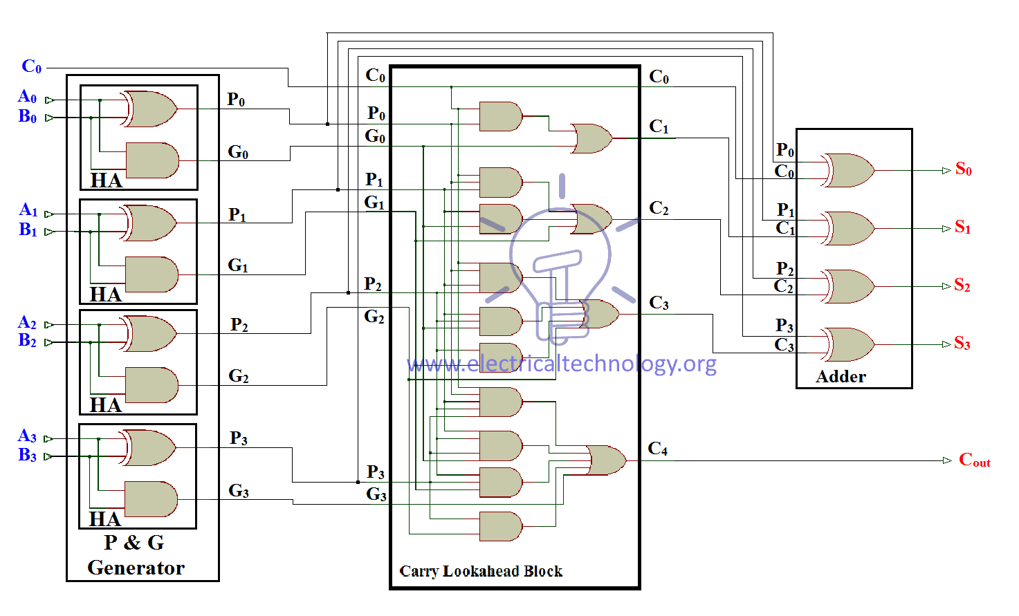 Ripple Carry And Look Ahead Adder Electrical Technology 4 Bit Logic Diagram Full Schematic Of