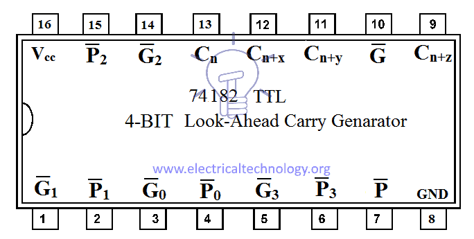 4-BIT Look-Ahead Carry Generator - 74182 TTL IC Details