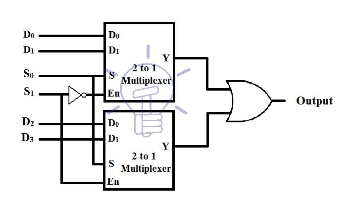Mux Digital Multiplexer Types Construction Amp Applications
