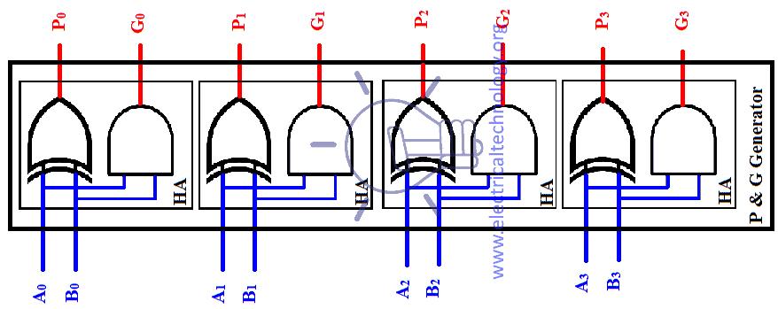 P and G generator half adder