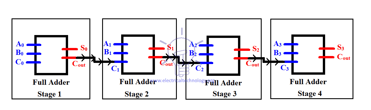 Ripple carry adder Stages