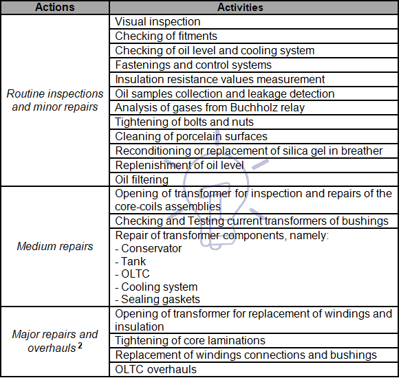 Usual actions of each type of maintenance activities