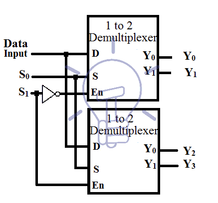 logic diagram of 1 to 4 demultiplexer demux     demultiplexer types  construction   applications  demux     demultiplexer types