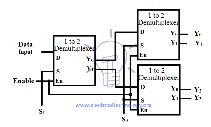 Logic Circuit Diagram Of 1 To 8 Demultiplexer