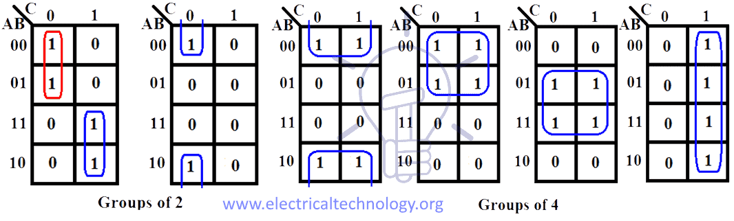 3 Variable K-map groups of 2, 4 & 8 cells having 1s or 0s
