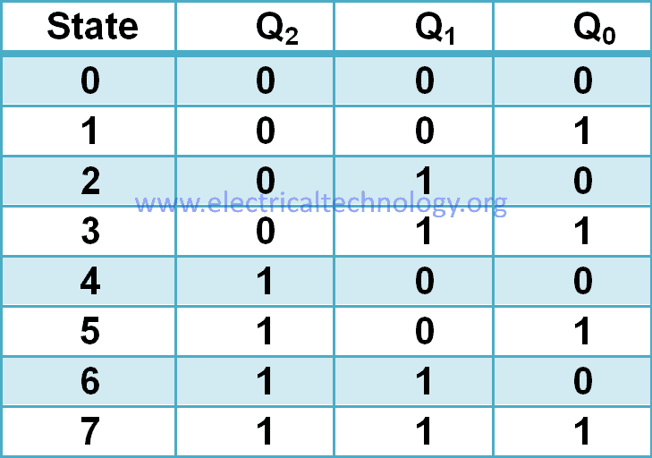 3-bit counter truth table