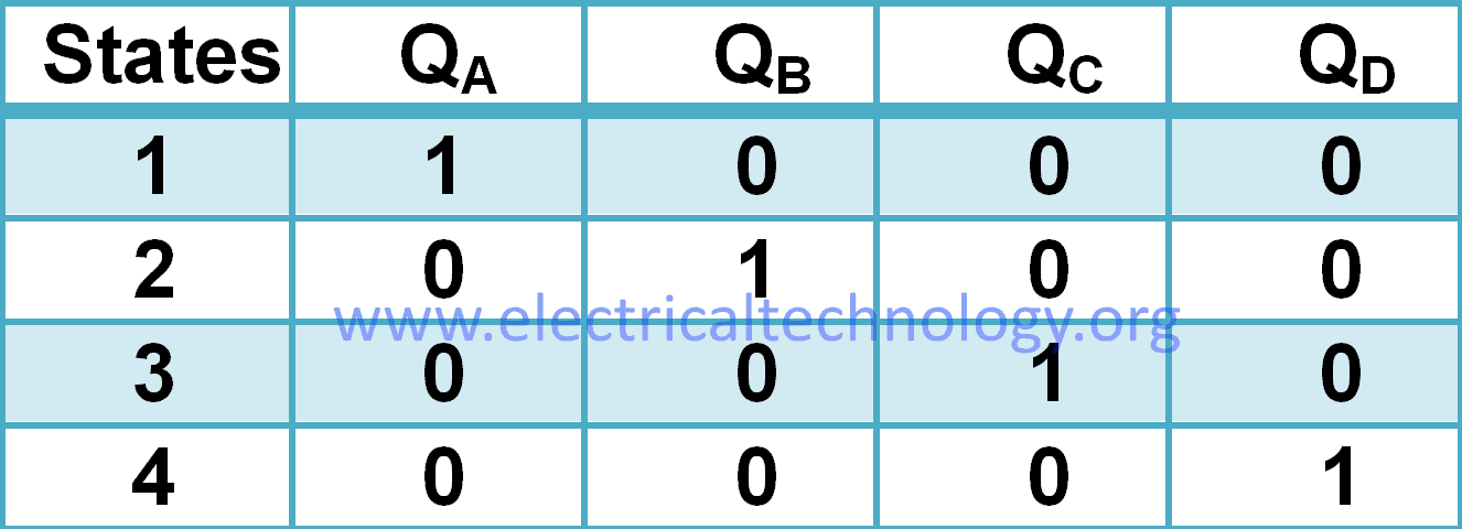 4-bit ring counter truth table