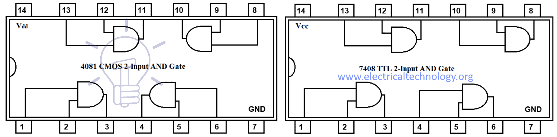 7408 TTL and 4081 CMOS AND Gate IC (Two-Inputs)