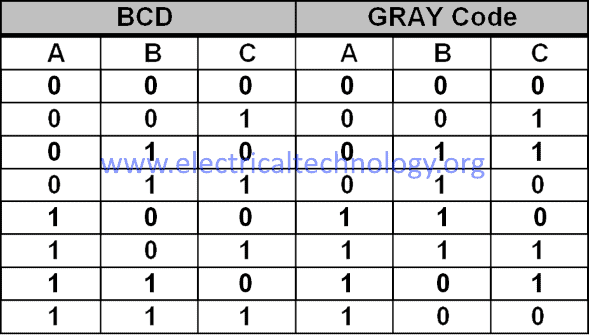 BCD to Gray code table