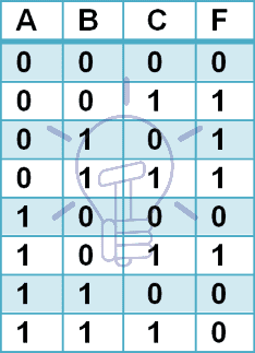 Canonical POS form truth table