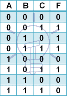 Canonical SOP truth table
