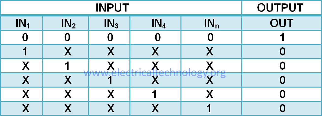 MULTI-INPUT NOR GATE Truth Table