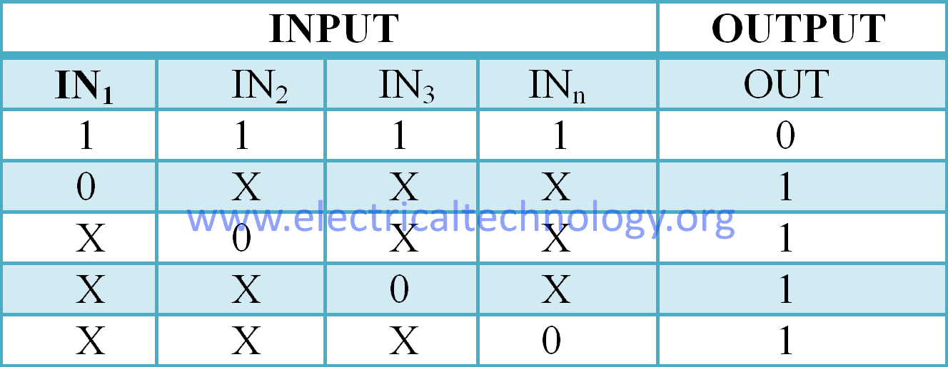 MULTIPLE INPUT NAND GATE Truth Table