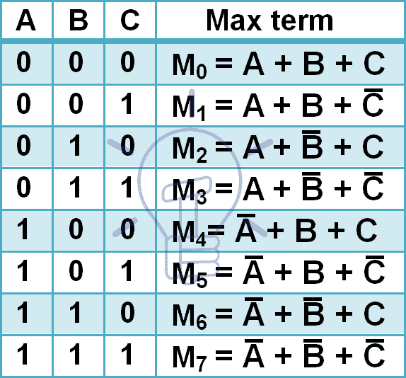 POS Max terms for 3 input variables