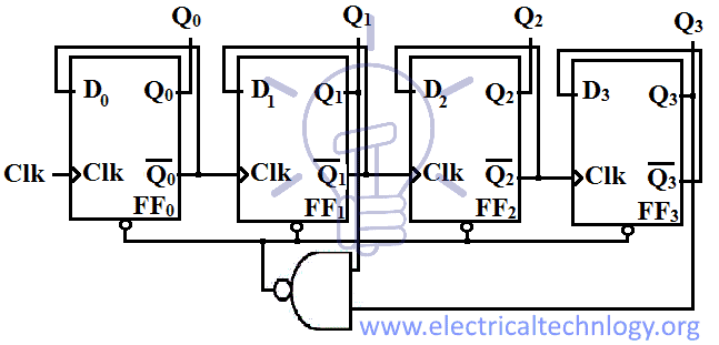 Schematic for Ripple BCD counter using D-flip flop