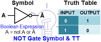 Symbol & Truth Table of NOT Gate