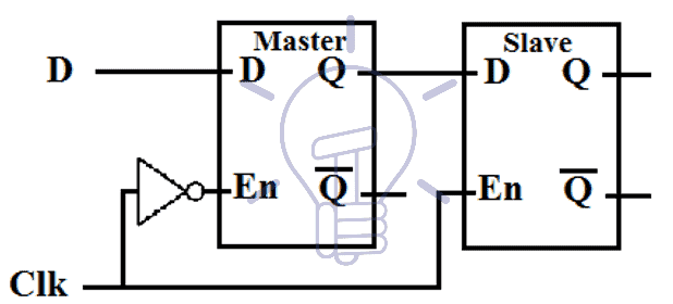 inverter with master latch%u2019s enable pin