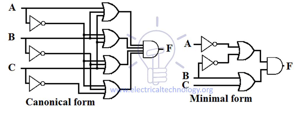 Schematic Design of Product of Sum (POS)