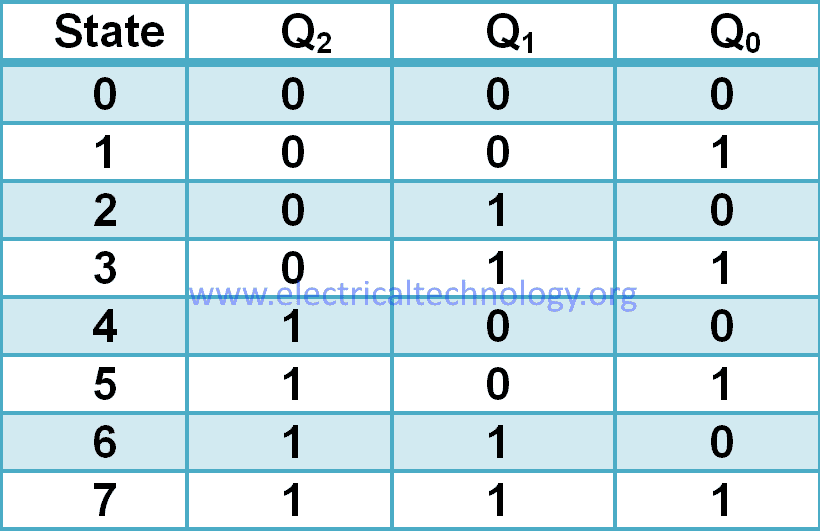 up counter truth table