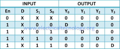 1 to 4 Demultiplexer truth table