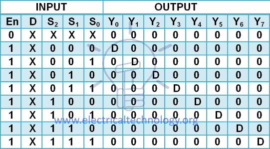 1 to 8 DeMultiplexeris truth table