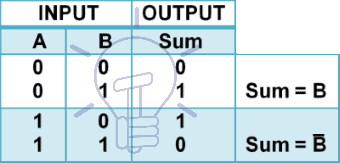 2 to 1 Multiplexer Implementation of Boolean Functions truth table