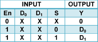 2 to 1 Multiplexer Truth Table
