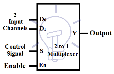 2 to 1 Multiplexer