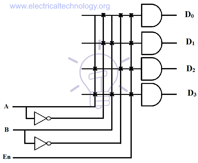2 to 4 line decoder the expression for output two NOT gates and 4 AND gates