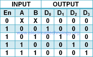 2 to 4 line decoder using AND gate truth table