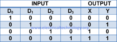 4-2 Encoder truth table