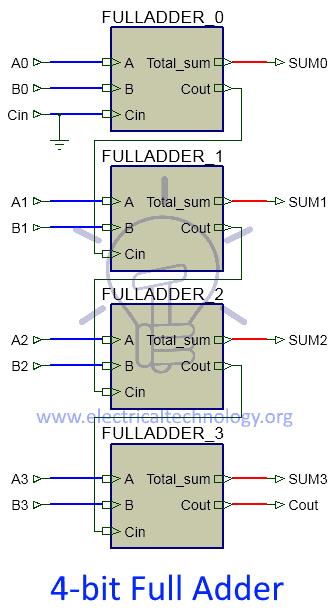 4-bit Full adder