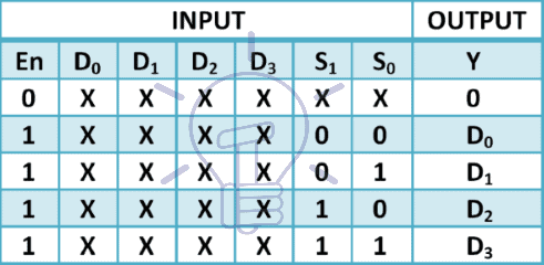 4 to 1 Multiplexer truth table