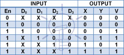 4 to 2 priority encoder truth table