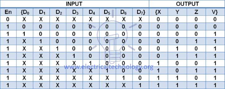 8-3 priority encoder truth table