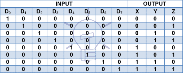 8 to 3 line decoder truth table