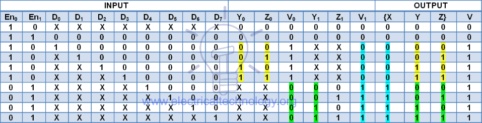 8 to 3 priority encoder made by cascading 4 to 2 priority encoder truth table