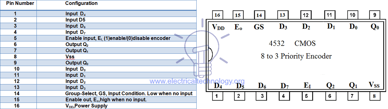 CMOS IC 4532 Priority encoders pin configuration and details