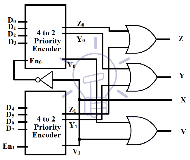 Cascading 4 to 2 priority encoders