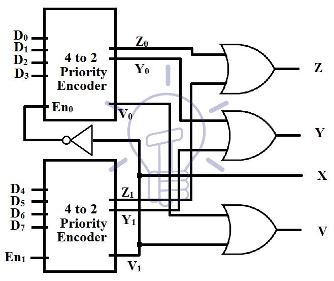 Binary Encoder Construction Types Applications
