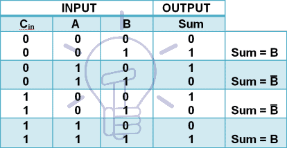 Digital Multiplexer Implementing a logic function Sum truth table