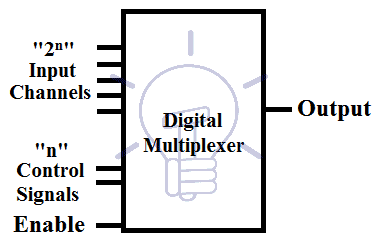 Digital Multiplexer