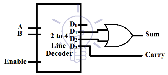 Half adder implementation using decoder