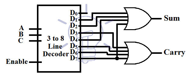 Implementation of Full adder with a 3 to 8 line decoder