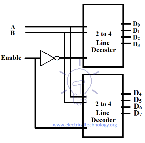 Making of 3 to 8 line decoder Using 2 to 4 line decoder