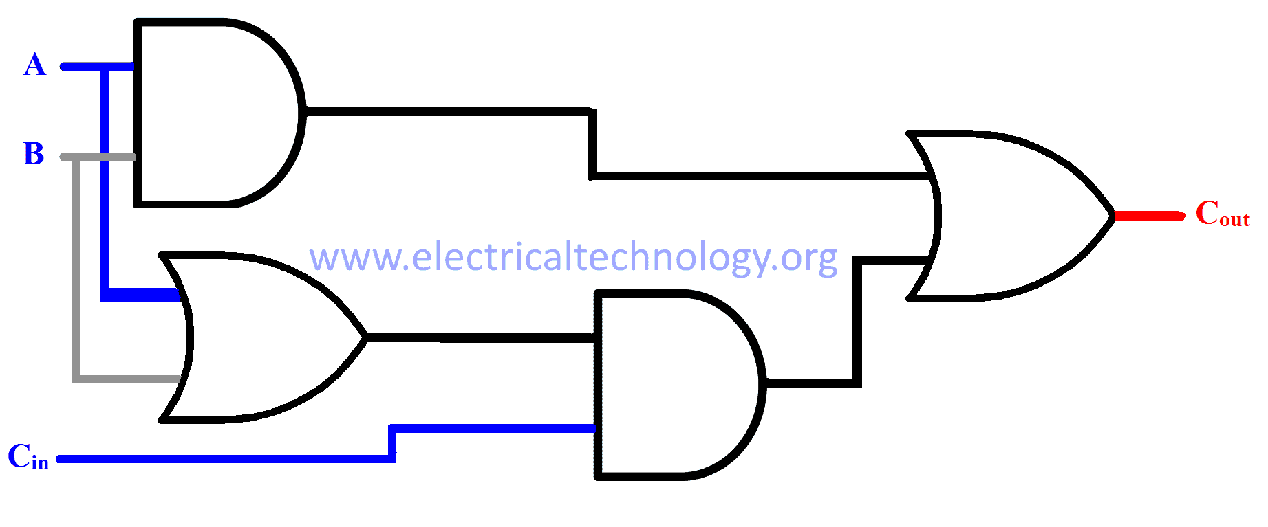Binary Adder Subtractor Construction Types Applications 1 S Complement Circuit Diagram Schematic For Cout Using Karnaugh Maps Expression