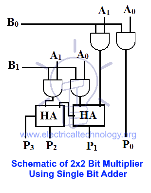Schematic of 2x2 bit multiplier using single bit adder