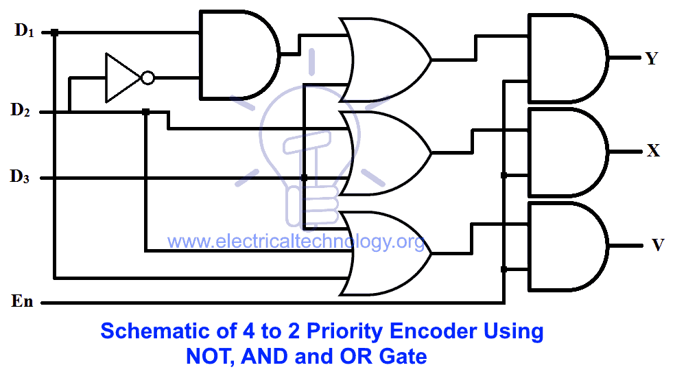 Schematic of 4 to 2 priority encoder using NOT, AND and OR gate
